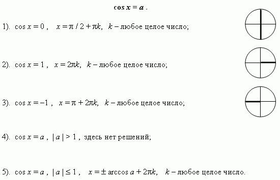 Тригонометрический уравнение решить задачи повторение решение задач изученных видов