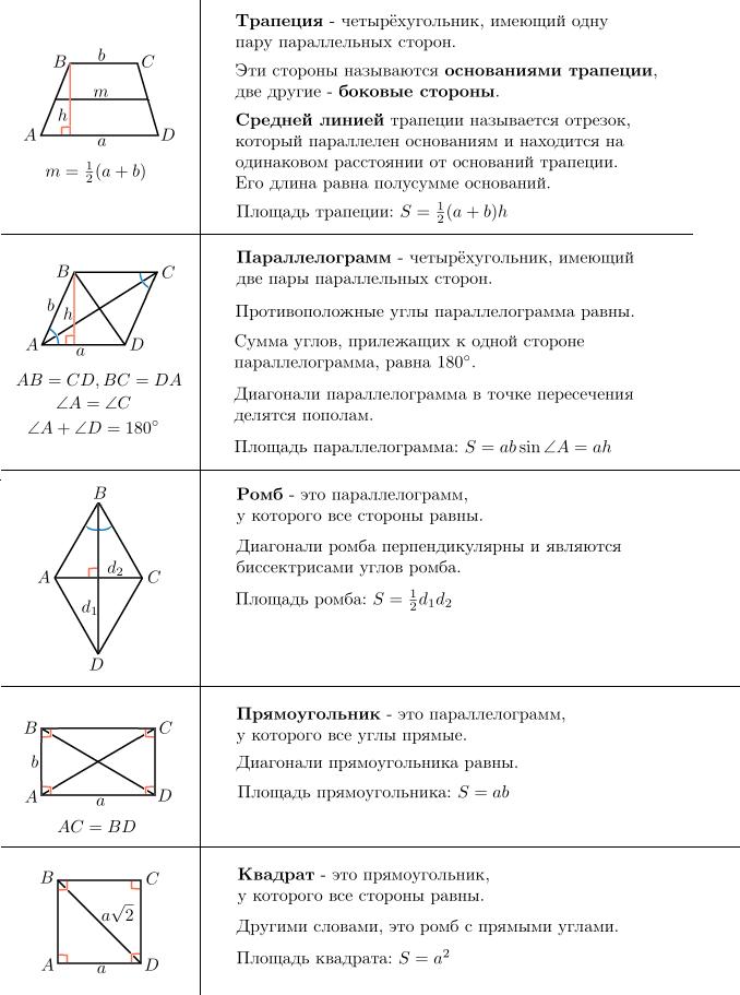 Задача из егэ на четырехугольники с решением пример решение задач по математической статистике